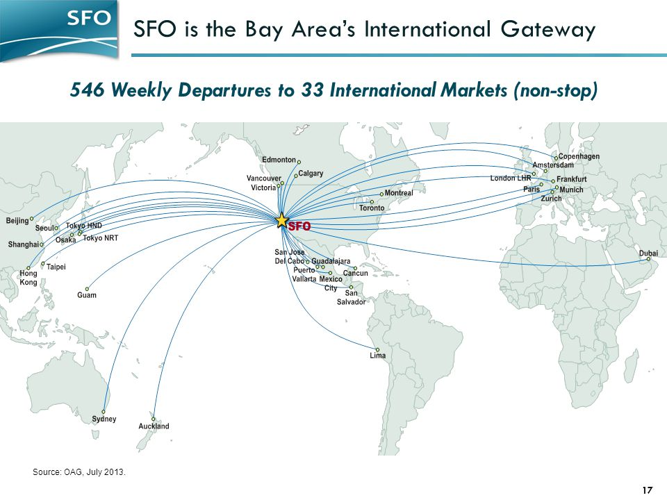 SFO is the Bay Areas International Gateway 17 Source: OAG, July 2013.