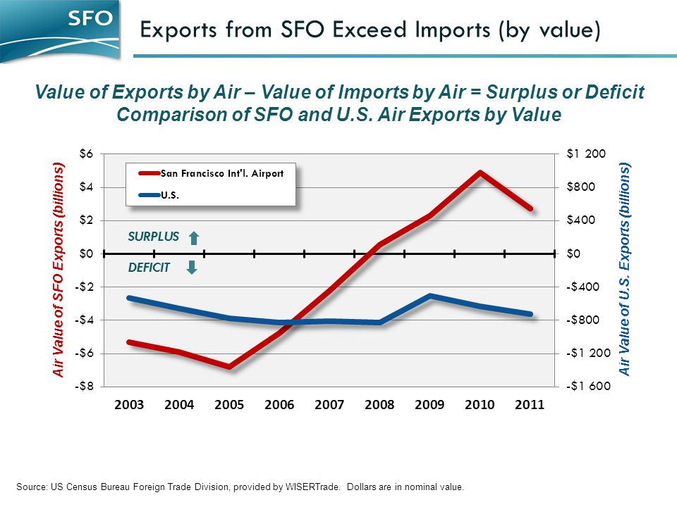 Exports from SFO Exceed Imports (by value) Value of Exports by Air – Value of Imports by Air = Surplus or Deficit Comparison of SFO and U.S.