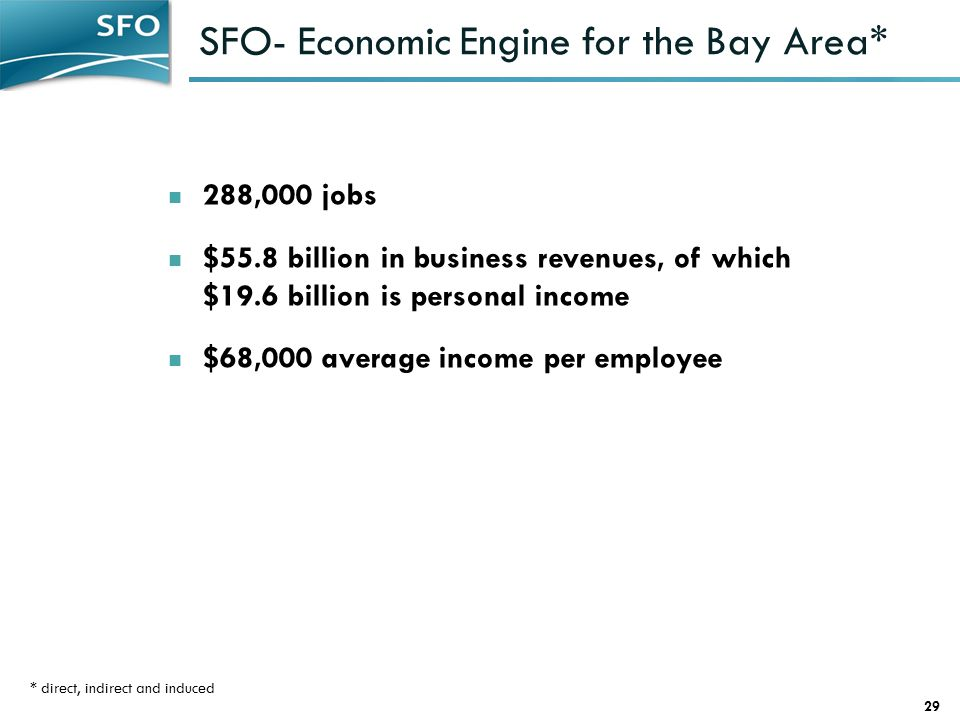 SFO- Economic Engine for the Bay Area* 29 288,000 jobs $55.8 billion in business revenues, of which $19.6 billion is personal income $68,000 average income per employee * direct, indirect and induced