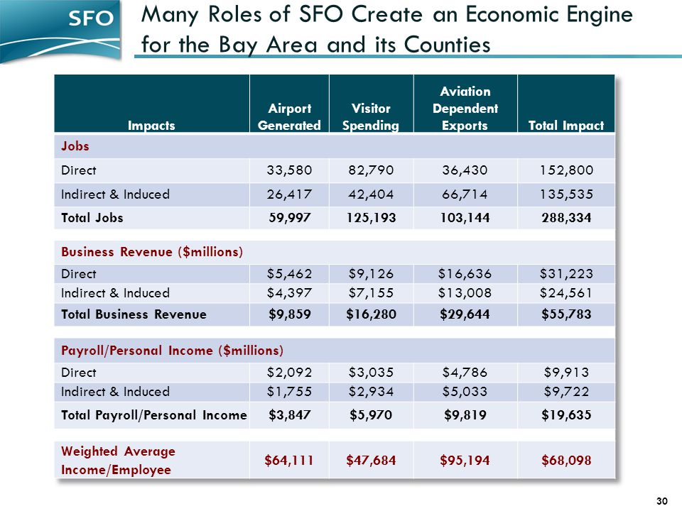 Many Roles of SFO Create an Economic Engine for the Bay Area and its Counties 30