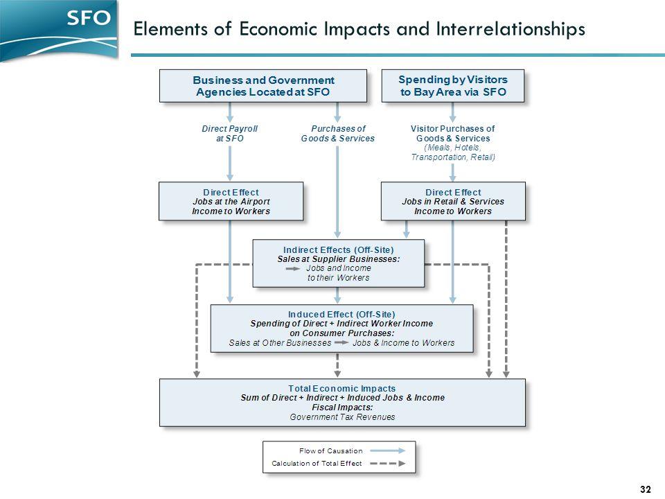 Elements of Economic Impacts and Interrelationships 32