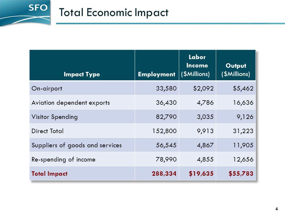 Total Economic Impact 4