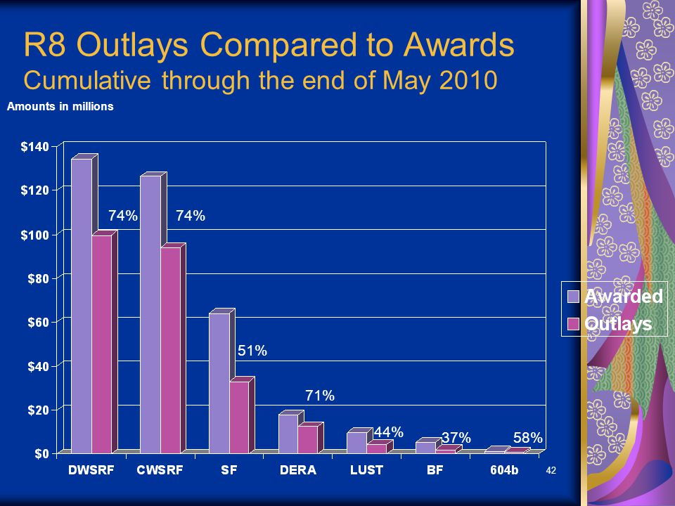 42 R8 Outlays Compared to Awards Cumulative through the end of May 2010 Amounts in millions 74% 51% 71% 44% 37%58%
