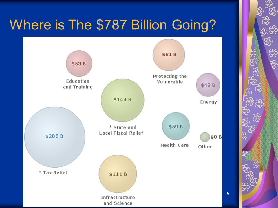 6 Where is The $787 Billion Going?
