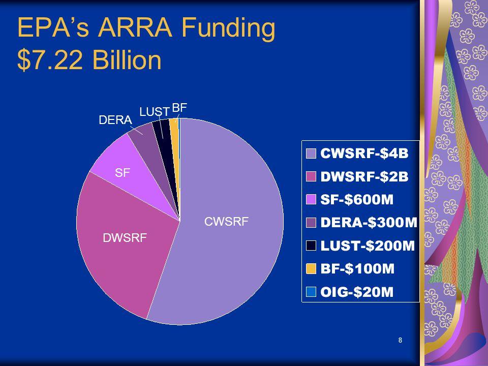 8 EPAs ARRA Funding $7.22 Billion CWSRF DWSRF SF DERA LUST BF