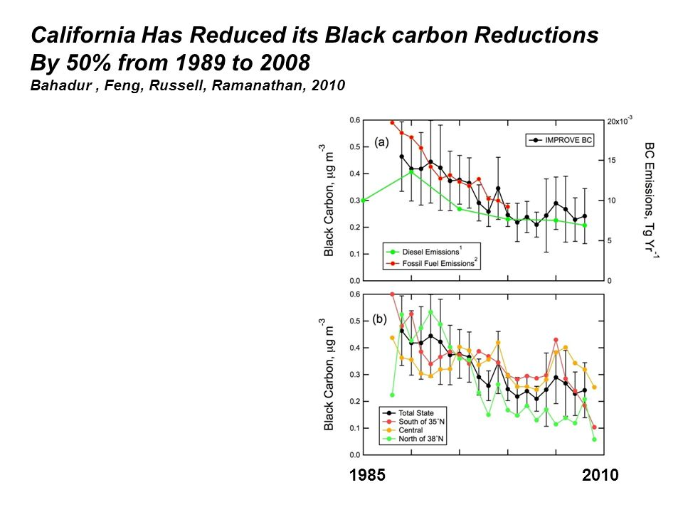 California Has Reduced its Black carbon Reductions By 50% from 1989 to 2008 Bahadur, Feng, Russell, Ramanathan, 2010 19852010
