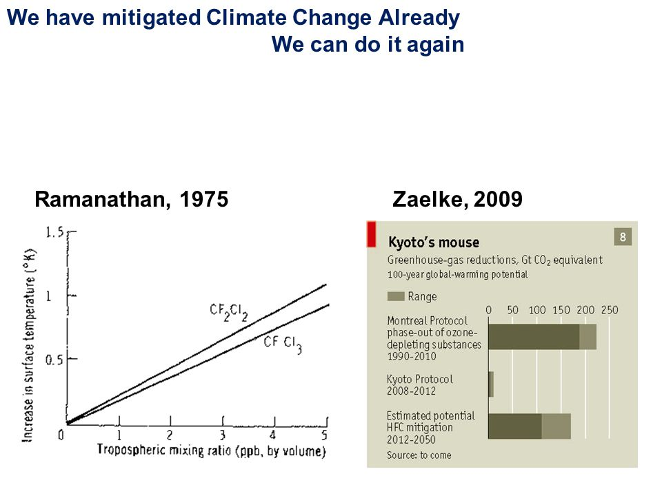 Zaelke, 2009Ramanathan, 1975 We have mitigated Climate Change Already We can do it again