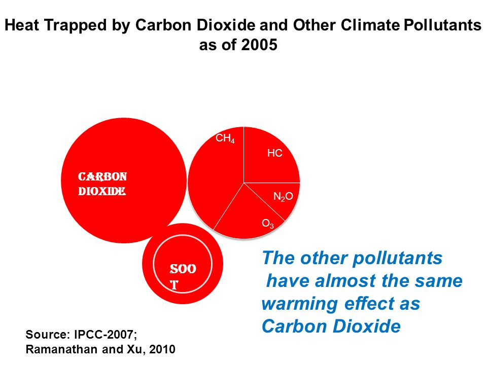 Carbon Dioxide soo t Heat Trapped by Carbon Dioxide and Other Climate Pollutants as of 2005 Source: IPCC-2007; Ramanathan and Xu, 2010 The other pollu