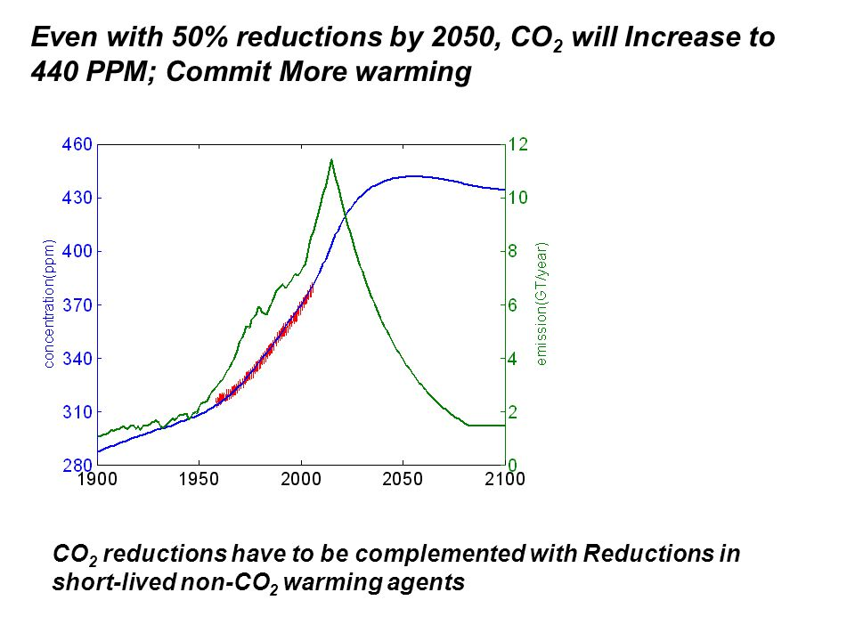 CO 2 reductions have to be complemented with Reductions in short-lived non-CO 2 warming agents Even with 50% reductions by 2050, CO 2 will Increase to