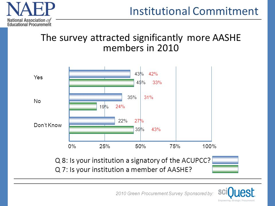 2009 Green Procurement Survey Sponsored by: 2010 Institutional Commitment The survey attracted significantly more AASHE members in 2010 0%25%50%75%100% 43% 35% 22% Yes No Dont Know Q 8: Is your institution a signatory of the ACUPCC.