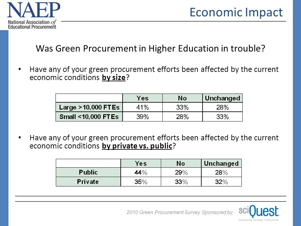 2009 Green Procurement Survey Sponsored by: 2010 Was Green Procurement in Higher Education in trouble.