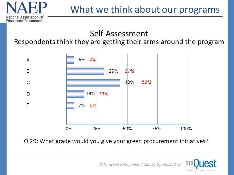 2009 Green Procurement Survey Sponsored by: 2010 What we think about our programs 0%25%50%75%100% 5% 16% A D 29% 7% 43% B F C Q 29: What grade would you give your green procurement initiatives.
