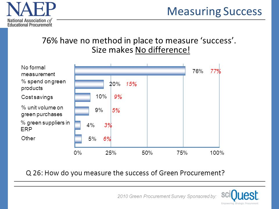 2009 Green Procurement Survey Sponsored by: 2010 Measuring Success 0%25%50%75%100% 77% 9% No formal measurement Cost savings 15% 3% 5% 6% % spend on green products % green suppliers in ERP % unit volume on green purchases Other 76% have no method in place to measure success.