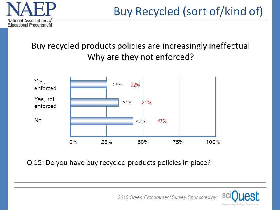 2009 Green Procurement Survey Sponsored by: 2010 Buy Recycled (sort of/kind of) Buy recycled products policies are increasingly ineffectual Why are they not enforced.