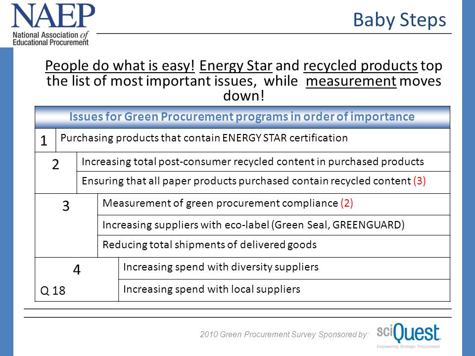 2009 Green Procurement Survey Sponsored by: 2010 Baby Steps Issues for Green Procurement programs in order of importance 1 Purchasing products that contain ENERGY STAR certification 2 Increasing total post-consumer recycled content in purchased products Ensuring that all paper products purchased contain recycled content (3) 3 Measurement of green procurement compliance (2) Increasing suppliers with eco-label (Green Seal, GREENGUARD) Reducing total shipments of delivered goods 4 Increasing spend with diversity suppliers Increasing spend with local suppliers People do what is easy.