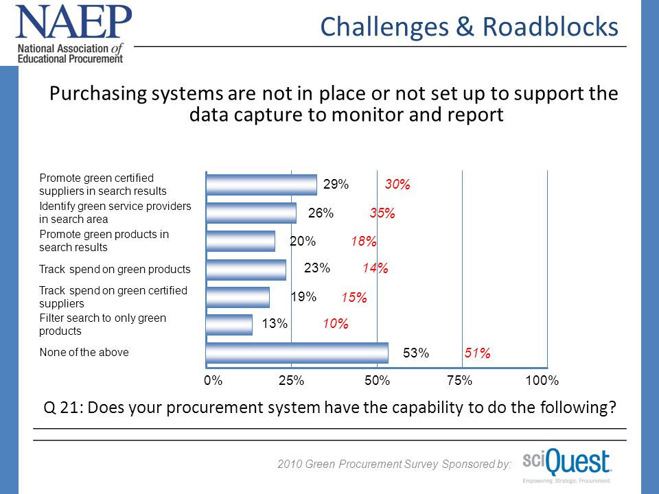 2009 Green Procurement Survey Sponsored by: 2010 Challenges & Roadblocks 0%25%50%75%100% 14% Track spend on green products 18% 10% 51% Promote green products in search results Filter search to only green products None of the above Purchasing systems are not in place or not set up to support the data capture to monitor and report Q 21: Does your procurement system have the capability to do the following.