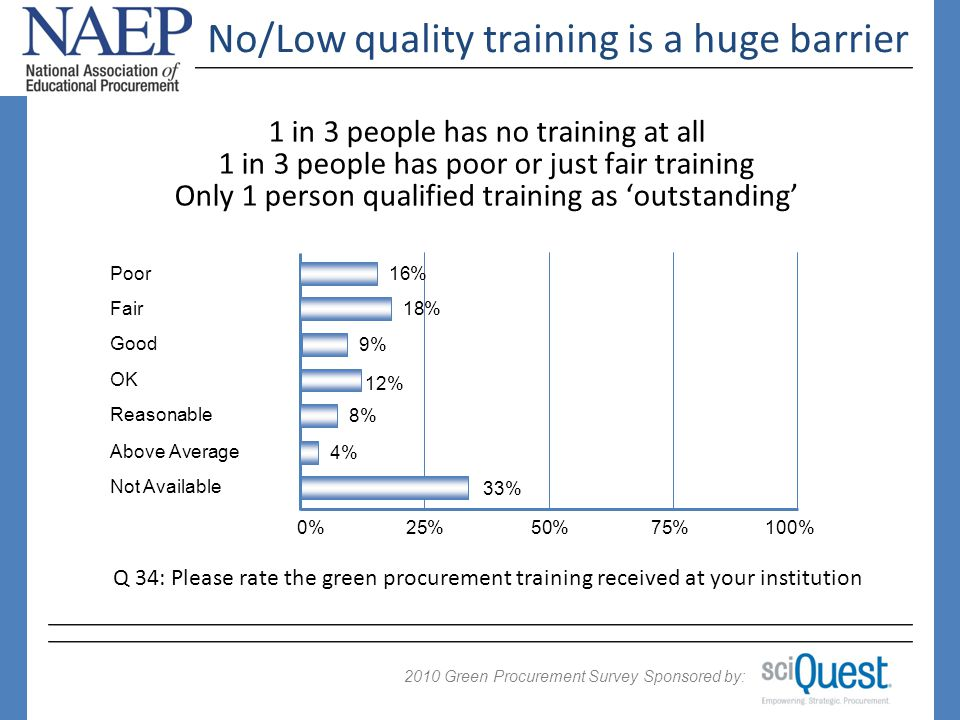 2009 Green Procurement Survey Sponsored by: 2010 No/Low quality training is a huge barrier 1 in 3 people has no training at all 1 in 3 people has poor or just fair training Only 1 person qualified training as outstanding 0%25%50%75%100% Reasonable Not Available Q 34: Please rate the green procurement training received at your institution Poor 8% 33% 16% Above Average 4% Fair 18% Good 9% OK 12%