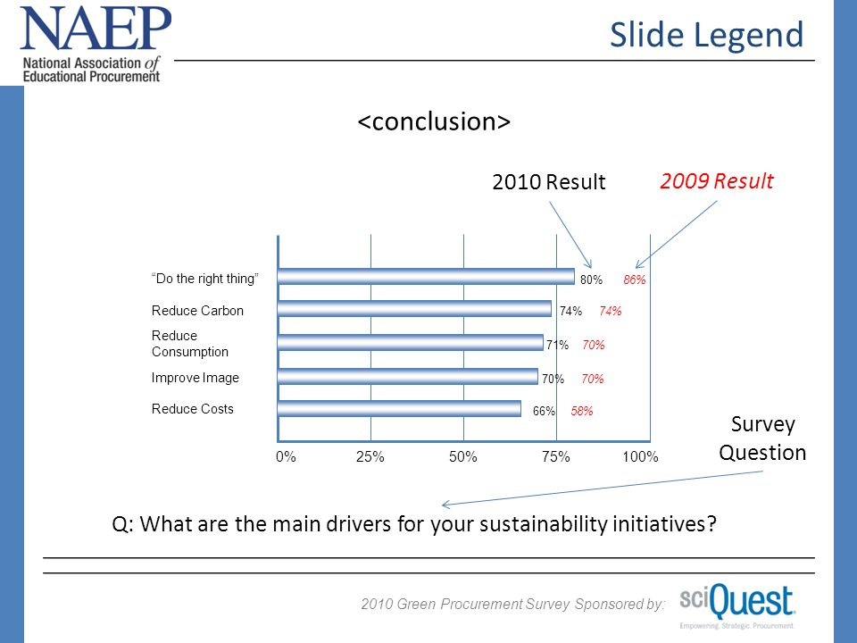 2009 Green Procurement Survey Sponsored by: 2010 Slide Legend Q: What are the main drivers for your sustainability initiatives.