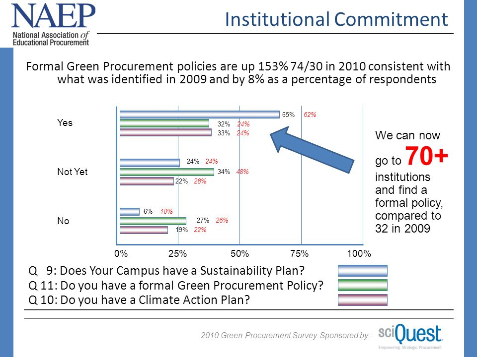 2009 Green Procurement Survey Sponsored by: 2010 Institutional Commitment 53% of respondent organizations recognize Green Procurement as an official part of their sustainability initiative 0%25%50%75%100% 53% 38% 7% Yes Considering No Dont Know Q 3: Is Green Procurement an official, recognized component of your organization s sustainability initiative.