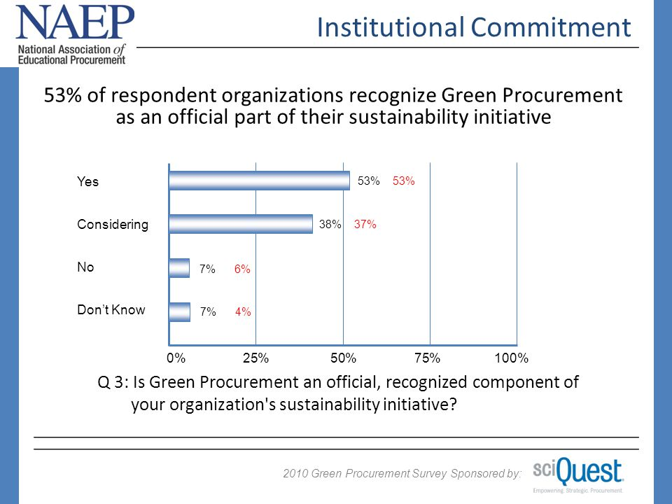 2009 Green Procurement Survey Sponsored by: 2010 Drivers of Sustainability No significant change in drivers for sustainability initiatives EXCEPT Reduce Costs (up from 58% to 65%) 0%25%50%75%100% 86% 70% Do the right thing Improve Image 74% 58% 70% Reduce Carbon Reduce Costs Reduce Consumption Q 16: What are the main drivers for your sustainability initiatives.