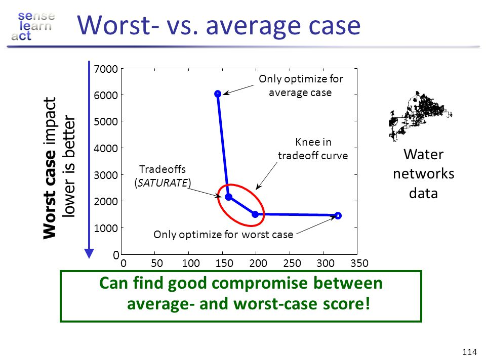 113 Worst- vs. average case Given: Set V, submodular functions F 1,…,F m Average-case scoreWorst-case score Too optimistic?Very pessimistic! Want to o