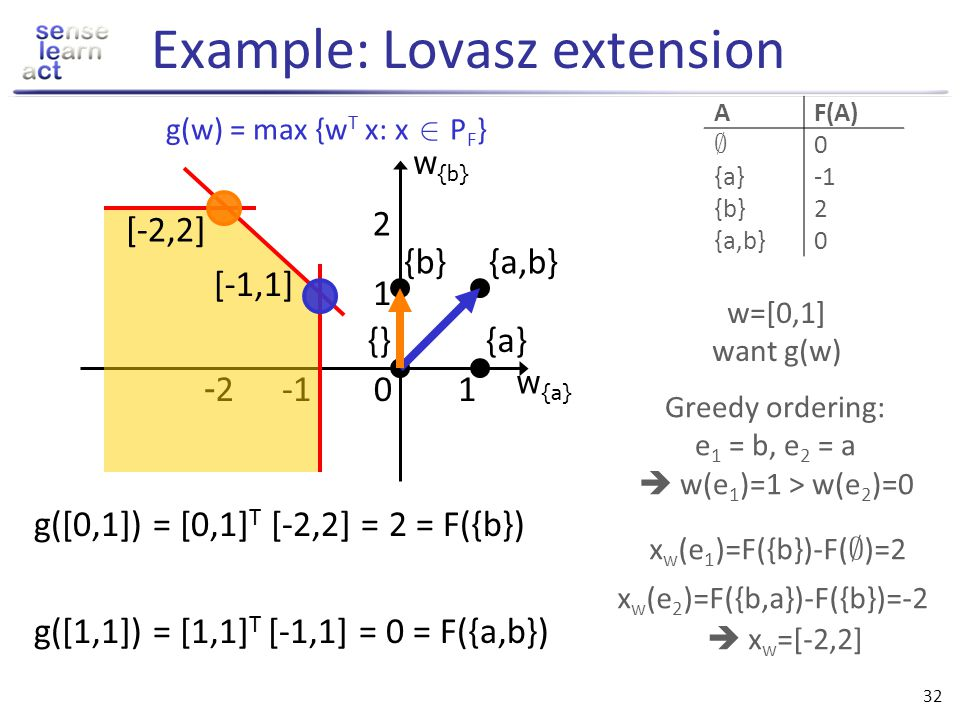 31 Evaluating the Lovasz extension Theorem [Edmonds 71, Lovasz 83]: For any given w, can get optimal solution x w to the LP using the following greedy