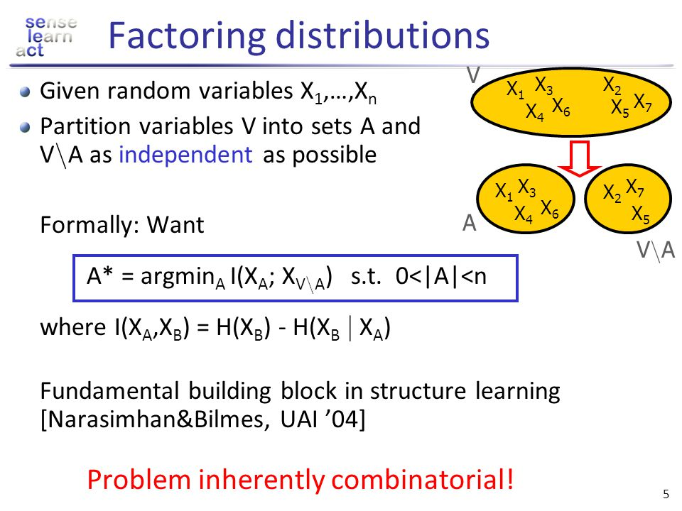 55 V Application: Clustering [Narasimhan, Jojic, Bilmes NIPS 05] o o o o o o o o o o o Group data points V into homogeneous clusters Find a partition V=A 1 [ … [ A k that minimizes F(A 1,…,A k ) = i E(A i ) A1A1 Inhomogeneity of A i Examples for E(A): Entropy H(A) Cut function Special case: k = 2.