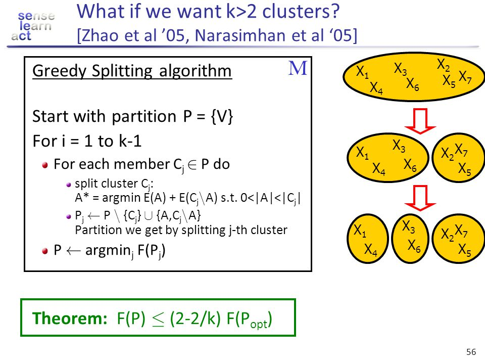 55 V Application: Clustering [Narasimhan, Jojic, Bilmes NIPS 05] o o o o o o o o o o o Group data points V into homogeneous clusters Find a partition