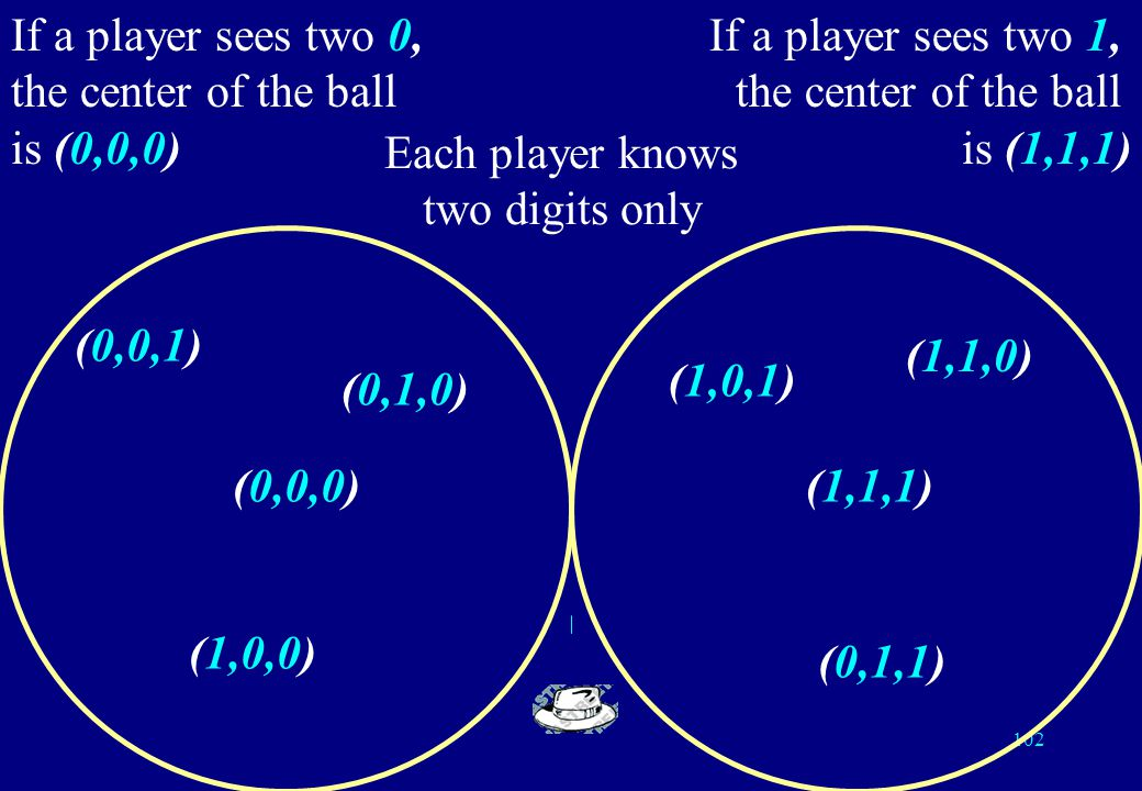 101 Connection with error detecting codes Replace white by 0 and black by 1; hence the distribution of colours becomes a word of length 3 on the alphabet {0, 1} Consider the centers of the balls (0,0,0) and (1,1,1).