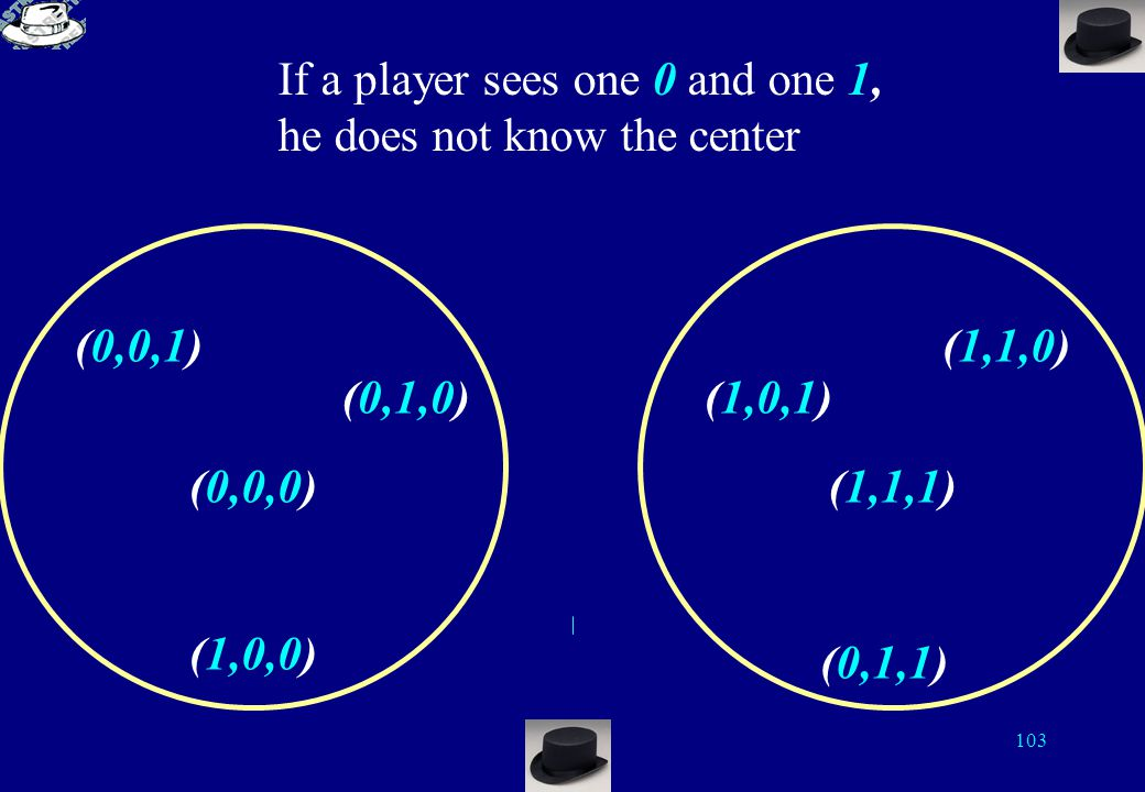 102 If a player sees two 0, the center of the ball is (0,0,0) (0,0,1) (0,1,0) (1,0,0) (0,0,0) (1,0,1) (1,1,0) (1,1,1) (0,1,1) Each player knows two digits only If a player sees two 1, the center of the ball is (1,1,1)