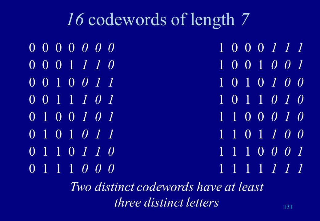 130 Hamming code Words of length 7 Codewords: (16=2 4 among 128=2 7 ) (a, b, c, d, e, f, g) with e=a+b+d f=a+c+d g=a+b+c Rate: 4/7 4 data bits, 3 check bits