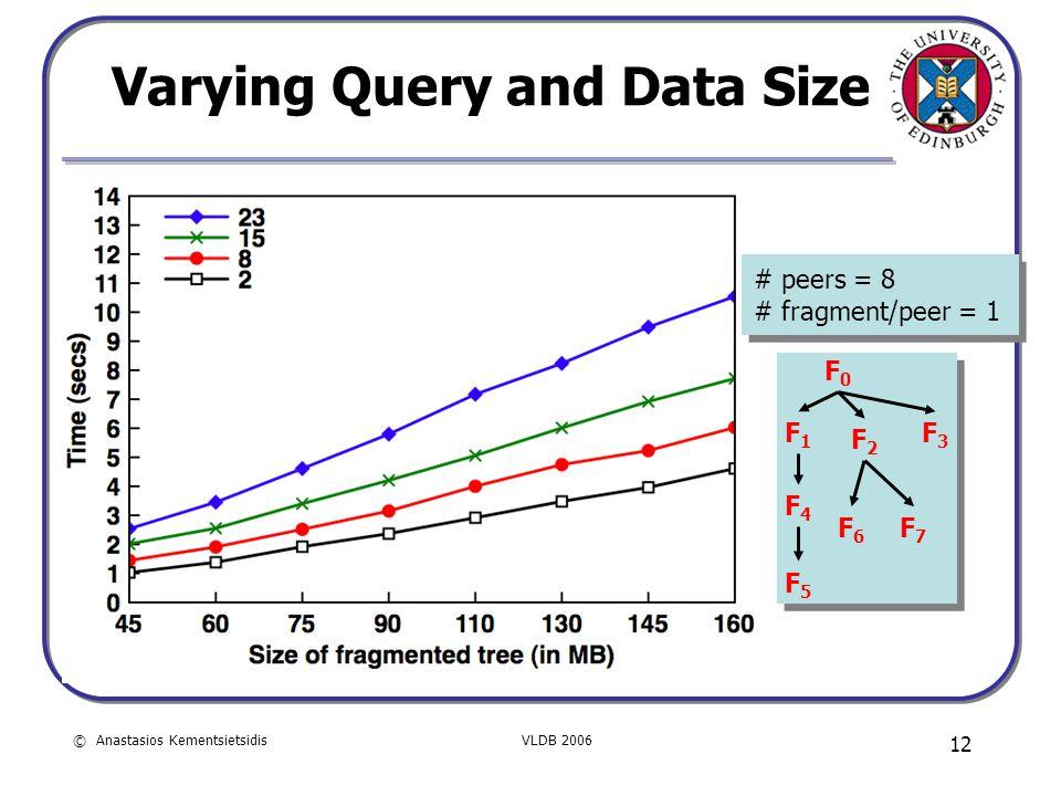 © Anastasios KementsietsidisVLDB 2006 12 Varying Query and Data Size # peers = 8 # fragment/peer = 1 # peers = 8 # fragment/peer = 1 F0F0 F1F1 F4F4 F2