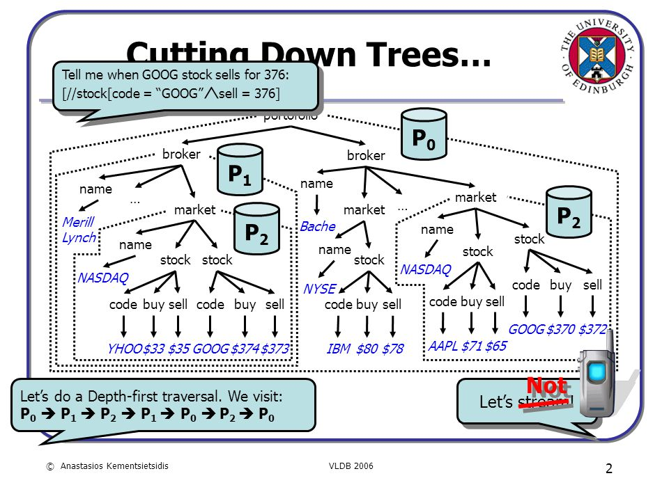 © Anastasios KementsietsidisVLDB 2006 2 name NASDAQ Cutting Down Trees… portofolio broker name market name stock code YHOO stock NASDAQ Merill Lynch b