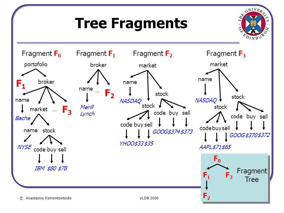© Anastasios KementsietsidisVLDB 2006 5 Tree Fragments F1F1 F3F3 F2F2 Fragment F 0 Fragment F 1 Fragment F 2 Fragment F 3 F0F0 F1F1 F2F2 F3F3 Fragment
