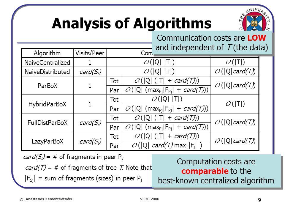 © Anastasios KementsietsidisVLDB 2006 9 Analysis of Algorithms AlgorithmVisits/PeerComputationCommunication NaiveCentralized1 O (|Q| |T|) O (|T|) NaiveDistributedcard(S i ) O (|Q| |T|) O (|Q|card(T)) ParBoX1 Tot O (|Q| (|T| + card(T))) O (|Q|card(T)) Par O (|Q| (max Pj |F Pj | + card(T))) HybridParBoX1 Tot O (|Q| |T|) O (|T|) Par O (|Q| (max Pj |F Pj | + card(T))) FullDistParBoXcard(S i ) Tot O (|Q| (|T| + card(T))) O (|Q|card(T)) Par O (|Q| (max Pj |F Pj | + card(T))) LazyParBoXcard(S i ) Tot O (|Q| (|T| + card(T))) O (|Q|card(T)) Par O (|Q| card(T) max T |F i | ) card(S i ) = # of fragments in peer P i card(T) = # of fragments of tree T.