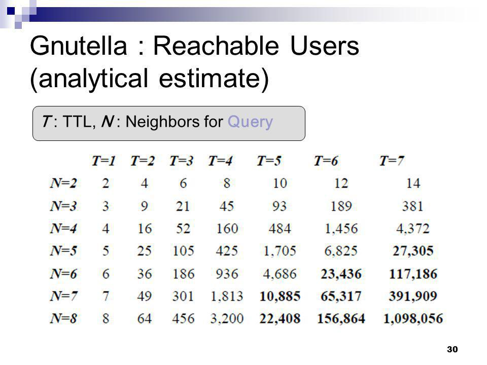 30 Gnutella : Reachable Users (analytical estimate) T : TTL, N : Neighbors for Query 30