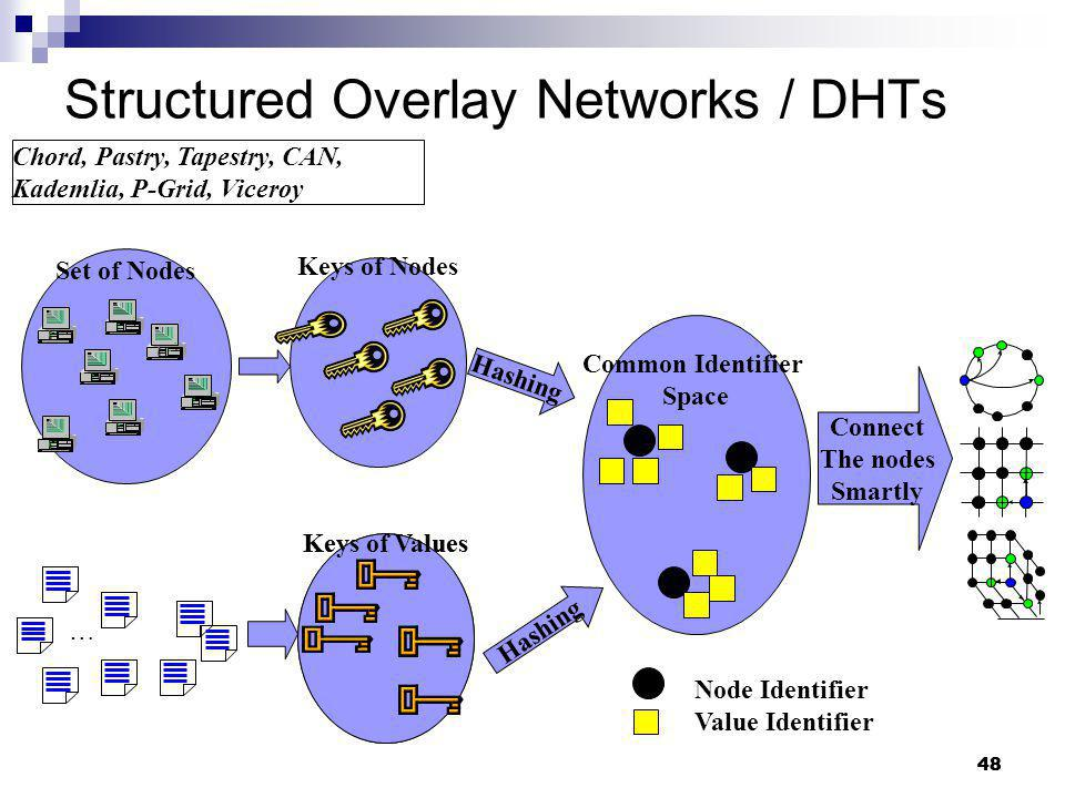 48 Structured Overlay Networks / DHTs Keys of Values Keys of Nodes Set of Nodes … Chord, Pastry, Tapestry, CAN, Kademlia, P-Grid, Viceroy Node Identif