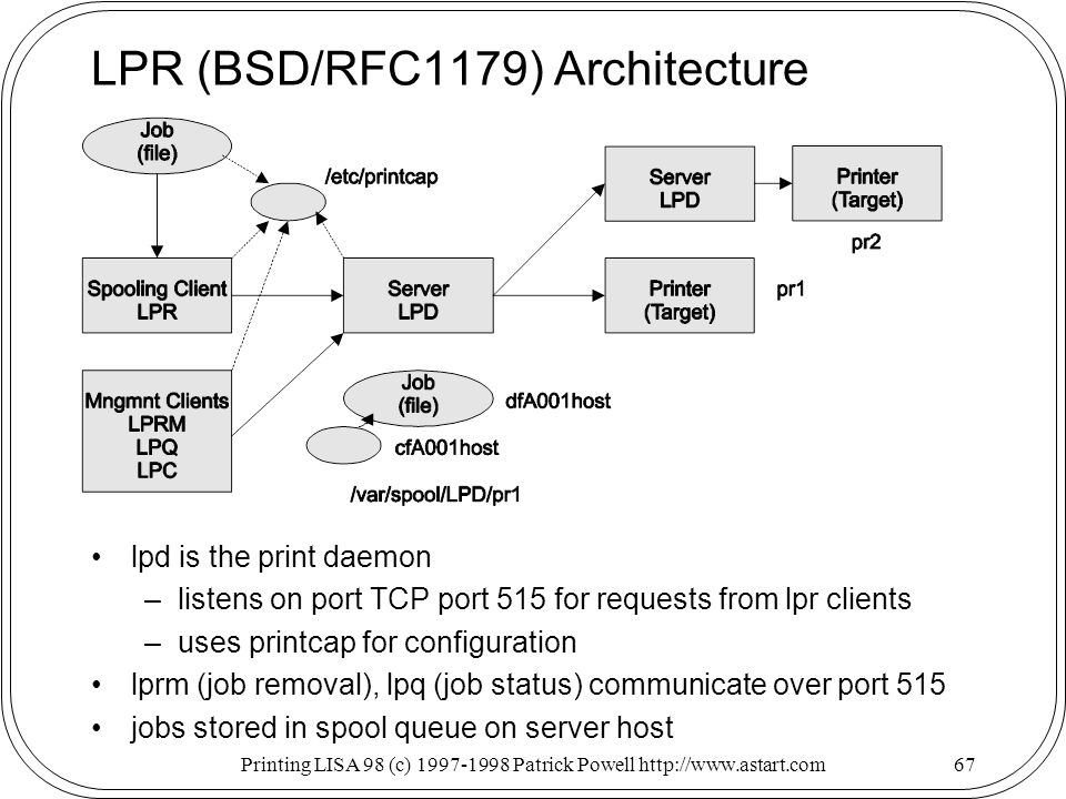 Printing LISA 98 (c) Patrick Powell   LPR (BSD/RFC1179) Architecture lpd is the print daemon –listens on port TCP port 515 for requests from lpr clients –uses printcap for configuration lprm (job removal), lpq (job status) communicate over port 515 jobs stored in spool queue on server host