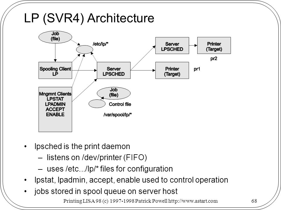 Printing LISA 98 (c) Patrick Powell   LP (SVR4) Architecture lpsched is the print daemon –listens on /dev/printer (FIFO) –uses /etc.../lp/* files for configuration lpstat, lpadmin, accept, enable used to control operation jobs stored in spool queue on server host