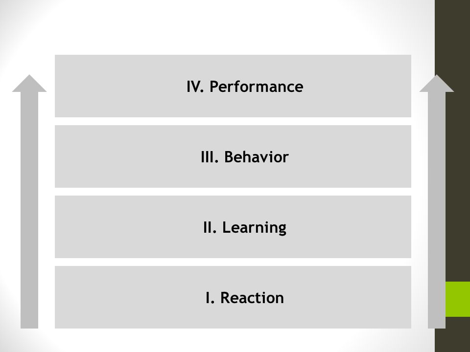 IV. Performance III. Behavior II. Learning