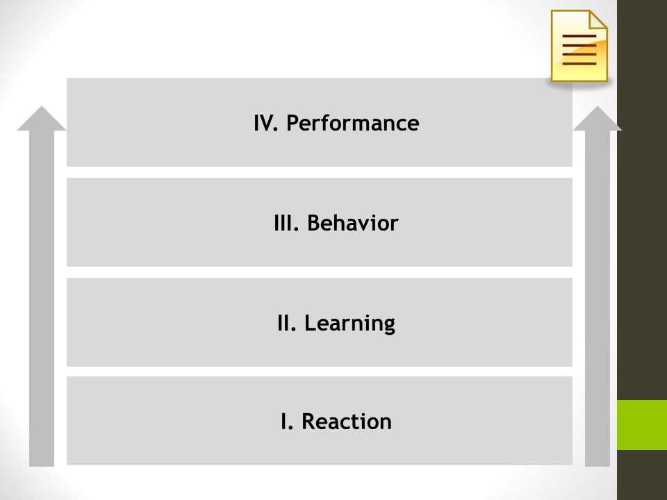 I. Reaction IV. Performance III. Behavior II. Learning