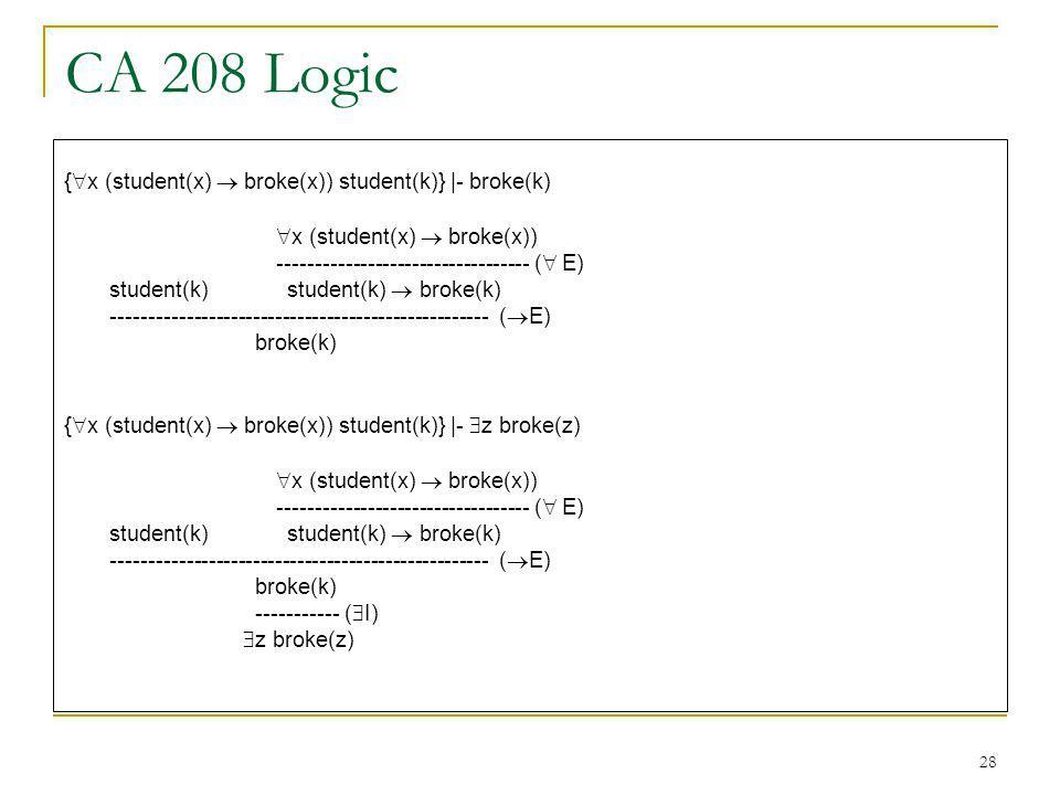 28 CA 208 Logic { x (student(x) broke(x)) student(k)} |- broke(k) x (student(x) broke(x)) ---------------------------------- ( E) student(k) student(k