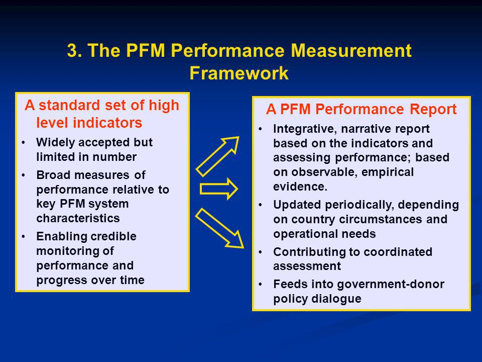 3. The PFM Performance Measurement Framework A standard set of high level indicators Widely accepted but limited in number Broad measures of performan