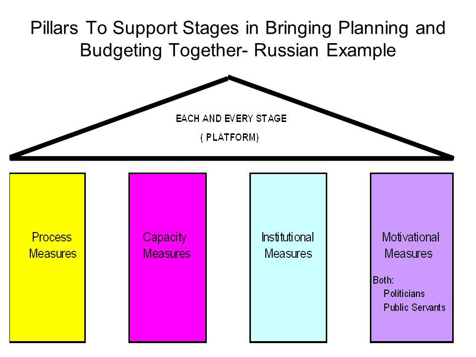 Pillars To Support Stages in Bringing Planning and Budgeting Together- Russian Example