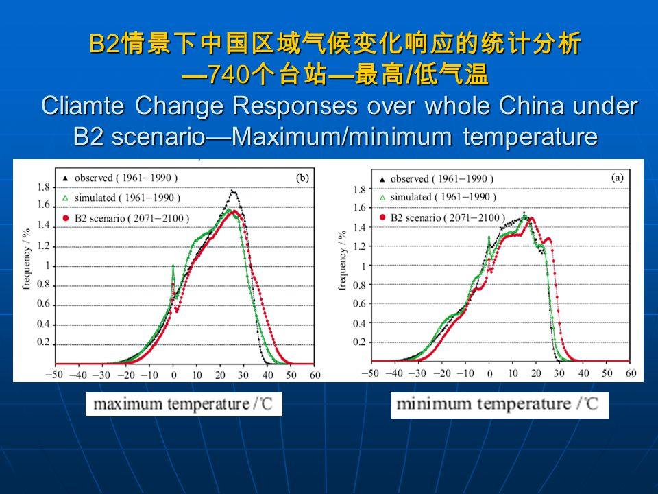 Solar Radiation /Xian /Zhengzhou Solar Radiation /Xian /Zhengzhou