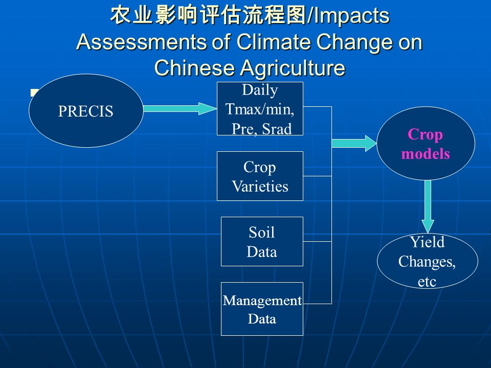 Data application method Data application method observation Baseline Future climate scenario