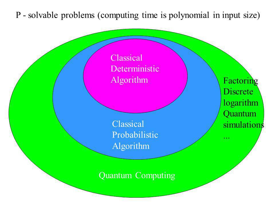 P - solvable problems (computing time is polynomial in input size) Classical Deterministic Algorithm Classical Probabilistic Algorithm Quantum Computing Factoring Discrete logarithm Quantum simulations...