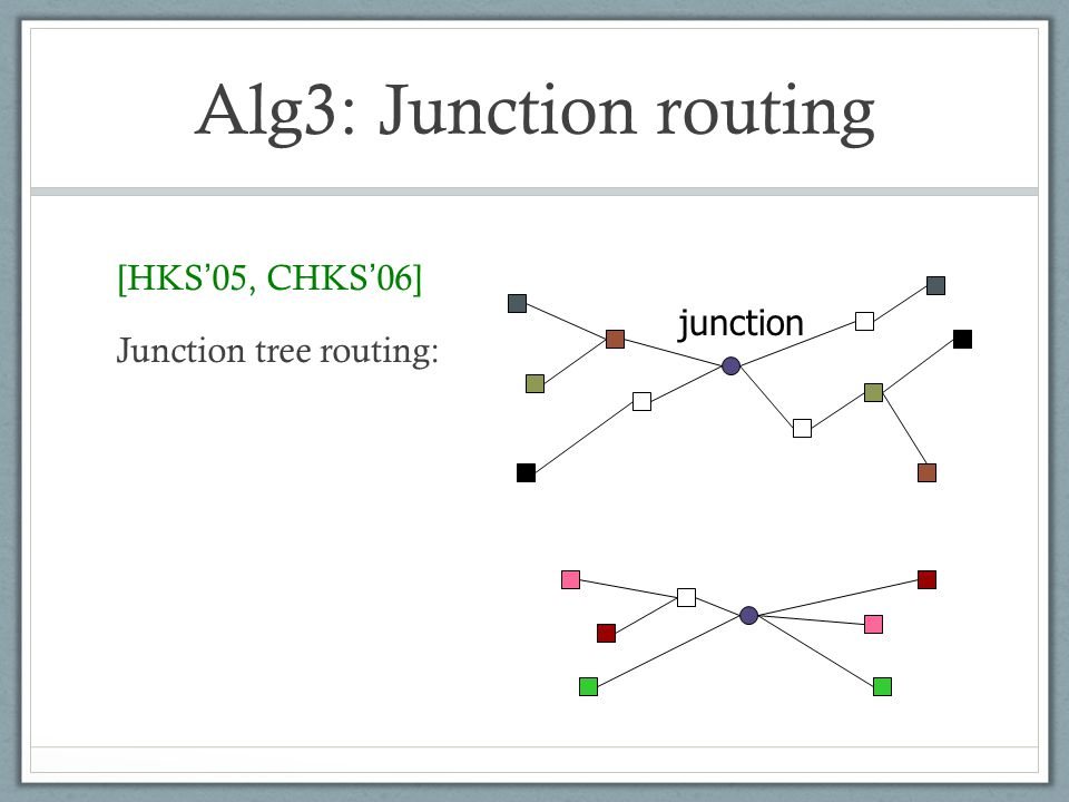 Alg3: Junction routing [HKS 05, CHKS 06] Junction tree routing: junction