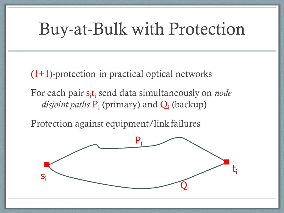 Buy-at-Bulk with Protection (1+1)-protection in practical optical networks For each pair s i t i send data simultaneously on node disjoint paths P i (