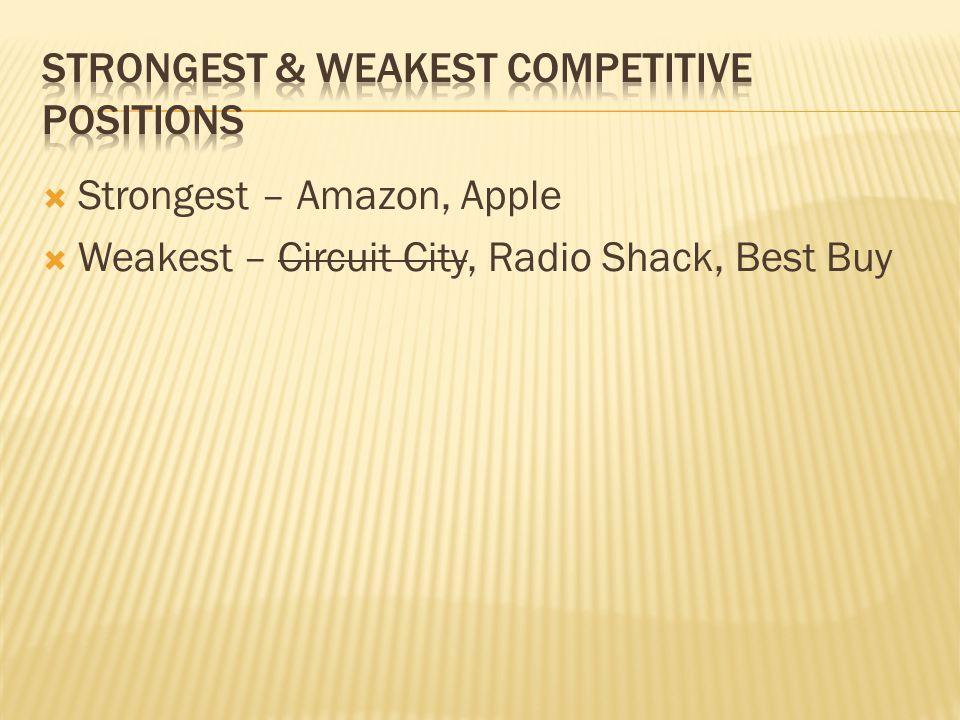 Strongest – Amazon, Apple Weakest – Circuit City, Radio Shack, Best Buy